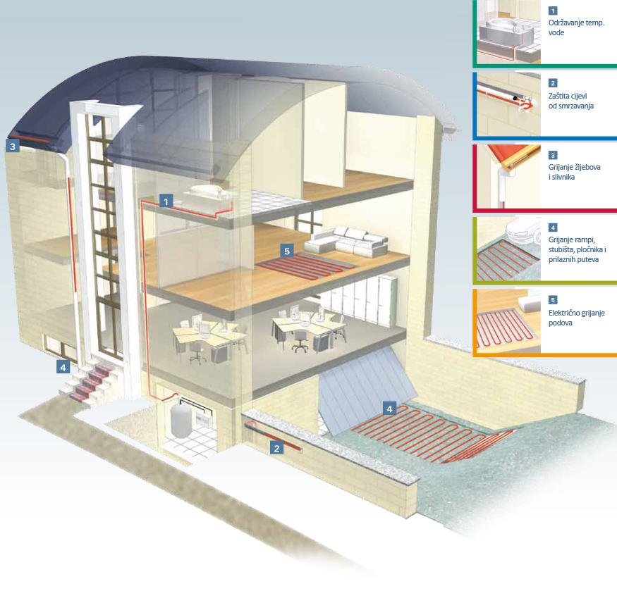 Mogućnosti primjene tehnologija zagrijavanja